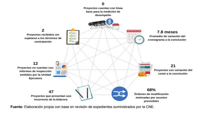 Desempeño de 48 proyectos de reconstrucción a cargo de la CNE. Período 2013-2018