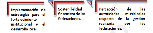 Federaciones Municipales