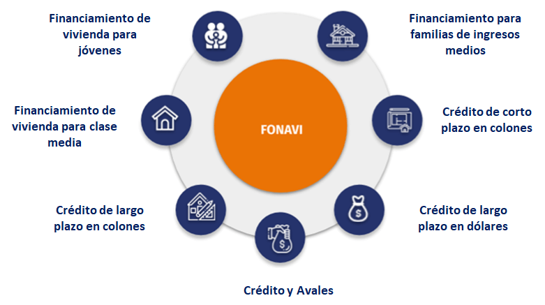 Alternativas de financiamiento de vivienda en FONAVI
